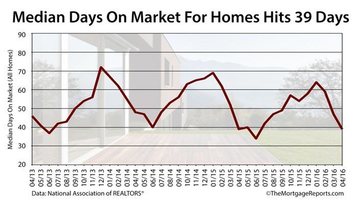 Median Home Sale Time